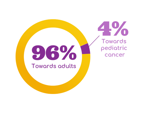 Pediatric Cancer Statistics