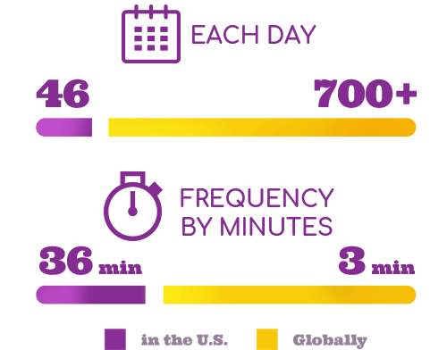 Pediatric Cancer Statistics